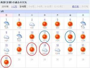 kyoto-weather